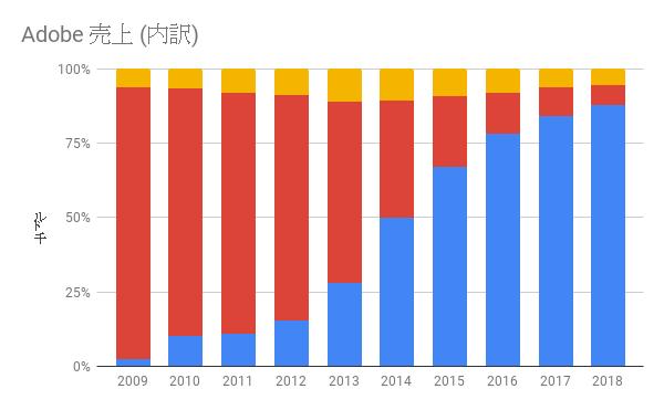 Adobe売上(構成比) 2009-2018