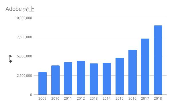 Adobe売上 2009-2018