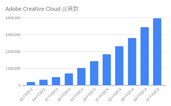adobe creative cloud 会員数(四半期別)