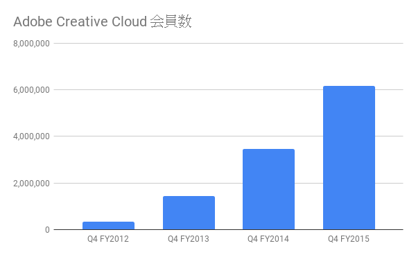 adobe creative cloud 会員数(年別)
