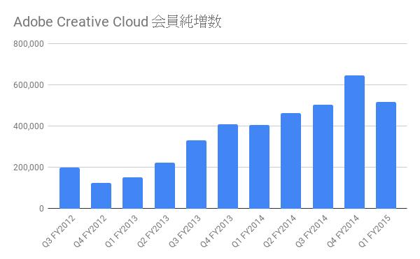 adobe creative cloud 会員純増数(四半期別)