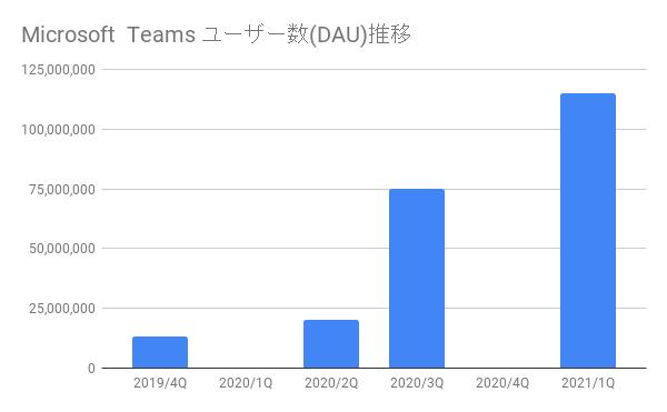 Microsoft Teams ユーザー数(DAU)推移