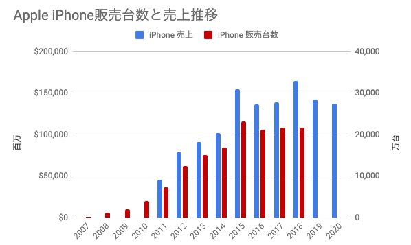 iPhone 販売台数と売上推移