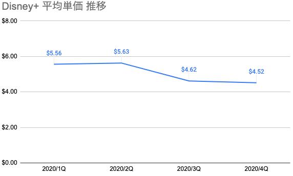 Disney+ 客単価の推移