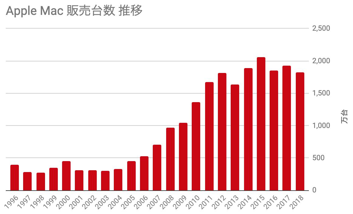 Mac 販売台数推移 1996-2018