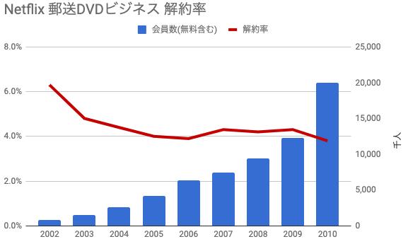 Netflix郵送DVD解約率 推移