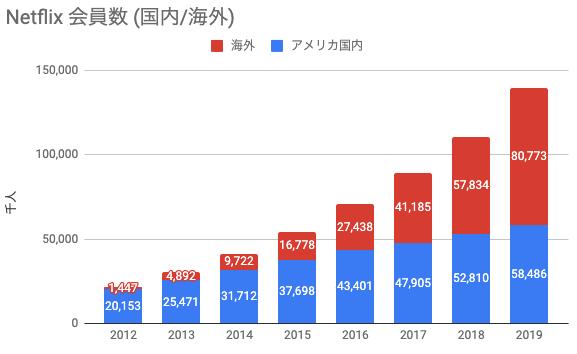 Netflix会員数(国内/海外) 推移