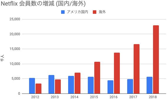 Netflix会員数の増減(国内/海外) 推移