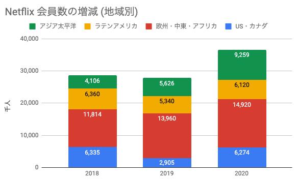 Netflix会員数の増減(地域別) 推移