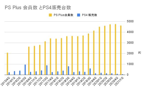 PlayStation PlusとPS4販売台数の推移