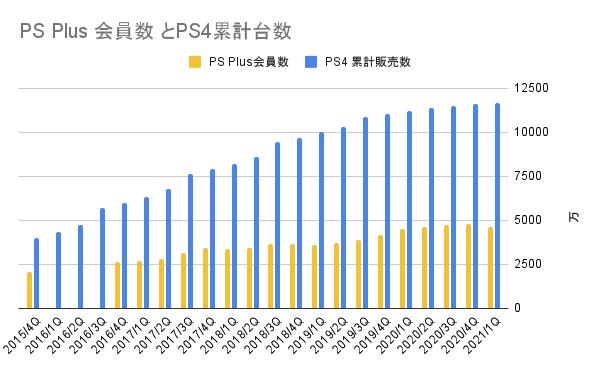 PlayStation PlusとPS4累計台数の推移