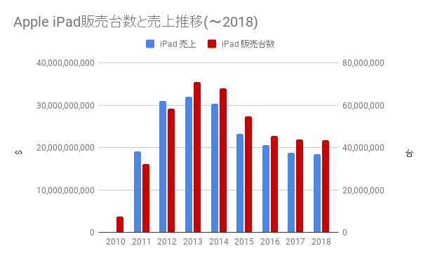 iPad 販売数と売上 (-2018)