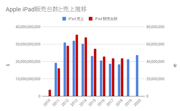 iPad 販売数と売上